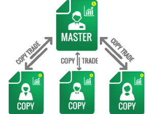 CopyTrading Come Funziona