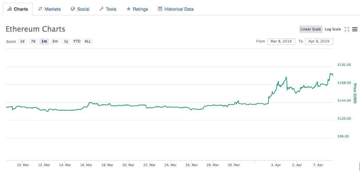 ethereum vola a 180 euro collaborazione con tron in arrivo