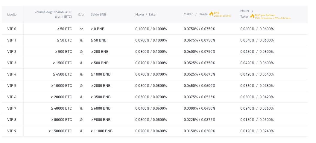 Le due limitazioni principali limitazioni di Binance sono gli alti costi e la mancanza di una regolamentazione europea. La piattaforma di eToro colma questo vuoto fornendo la possibilità di investire in sicurezza (regolamentato CySEC ed autorizzato CONSOB) su numerose criptovalute, tra cui: Bitcoin Ethereum Bitcoin Cash Ripple Litecoin Dash Ethereum Classic Stellar Lumens Neo Binance Coin Sono disponibili non solo le principali criptovalute, ma anche quelle minori, che consentono tra l'altro di ottenere profitti maggiori (in quanto hanno prospettive di crescita spesso maggiori). Ma i vantaggi di eToro non finiscono qui. Questa piattaforma consente non solo di operare con un conto di trading manuale, ma anche di copiare in automatico i migliori investitori in modalità totalmente automatica. Questa tecnologia si chiama CopyTrading (clicca qua per saperne di più) e consente di copiare, trade per trade, tutte le mosse dei migliori professionisti nel settore delle criptovalute. Con eToro è quindi possibile: 1. Cercare attraverso classifiche quali sono i migliori professionisti, individuare quelli che fanno al caso proprio valutandoli attraverso i risultati scelti. 2. Copiare in automatico le strategie degli esperti selezionati; 3. Aspettare di ottenere i primi risultati. Su eToro si può decidere liberamente con quanto capitale iniziale investire nella copia. È possibile incominciare con un minimo di soli 100 euro per investitore copiato. eToro è disponibile in modalità reale oppure con un conto demo. Quest'ultimo è l'ideale per chi preferisce accumulare esperienza prima di investire fondi reali. Per iniziare oggi con eToro, clicca qua.