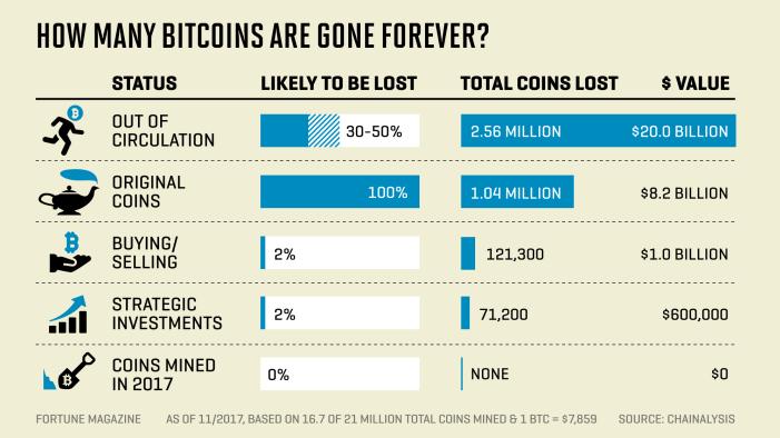 Bitcoin Wallet Persi