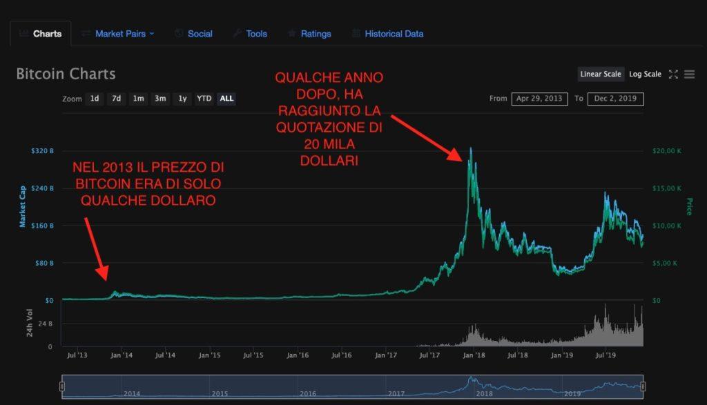 Incremento del prezzo di Bitcoin negli anni