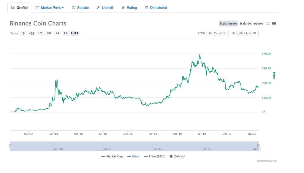 Quanto vale un Binance Coin? 2020