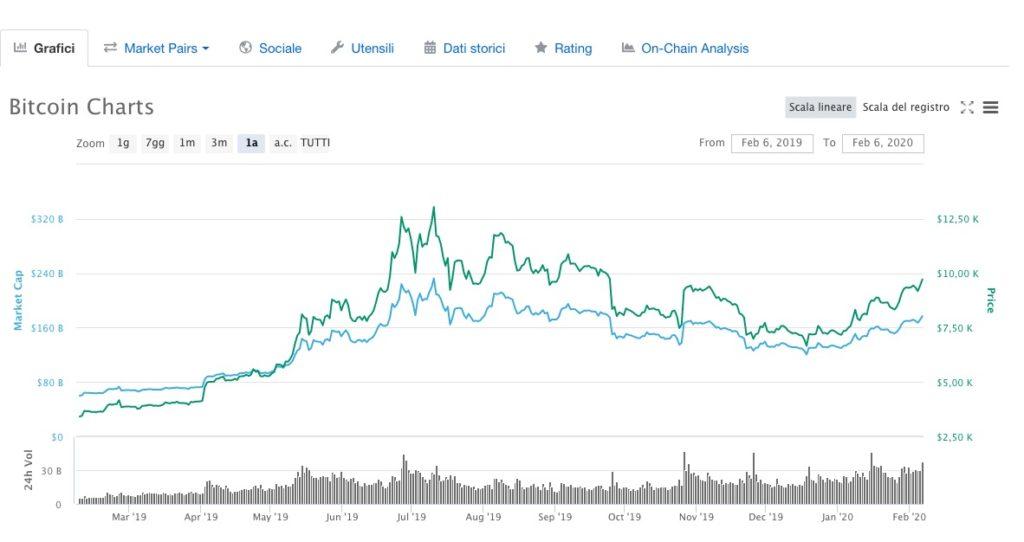 Bitcoin Andamento 2019 - 2020
