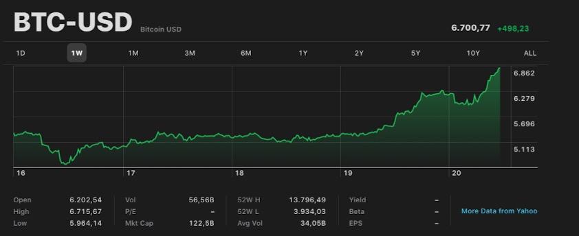 Bitcoin 50 dai minimi in una settimana. La rinascita