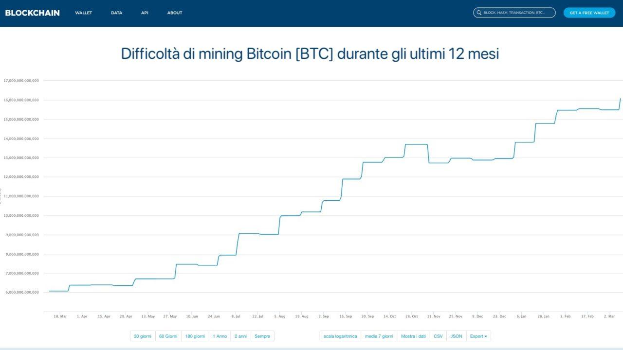qual è la migliore app criptovaluta è redditizio scambiare bitcoin