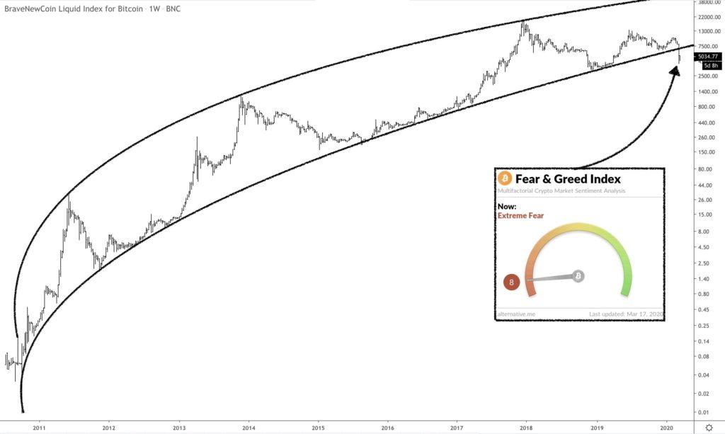 Bitcoin Rompe