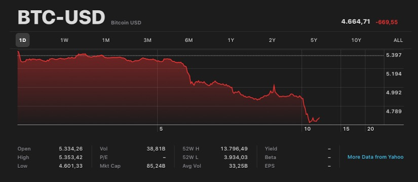 Bitcoin crolla sotto i 5000