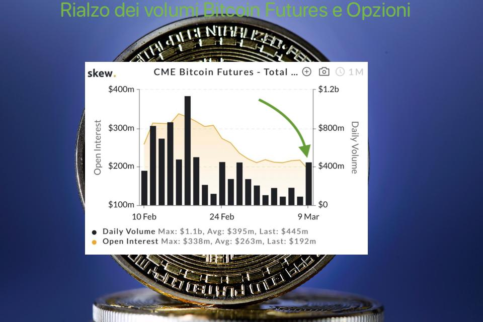Rialzo dei volumi Bitcoin Futures e Opzioni