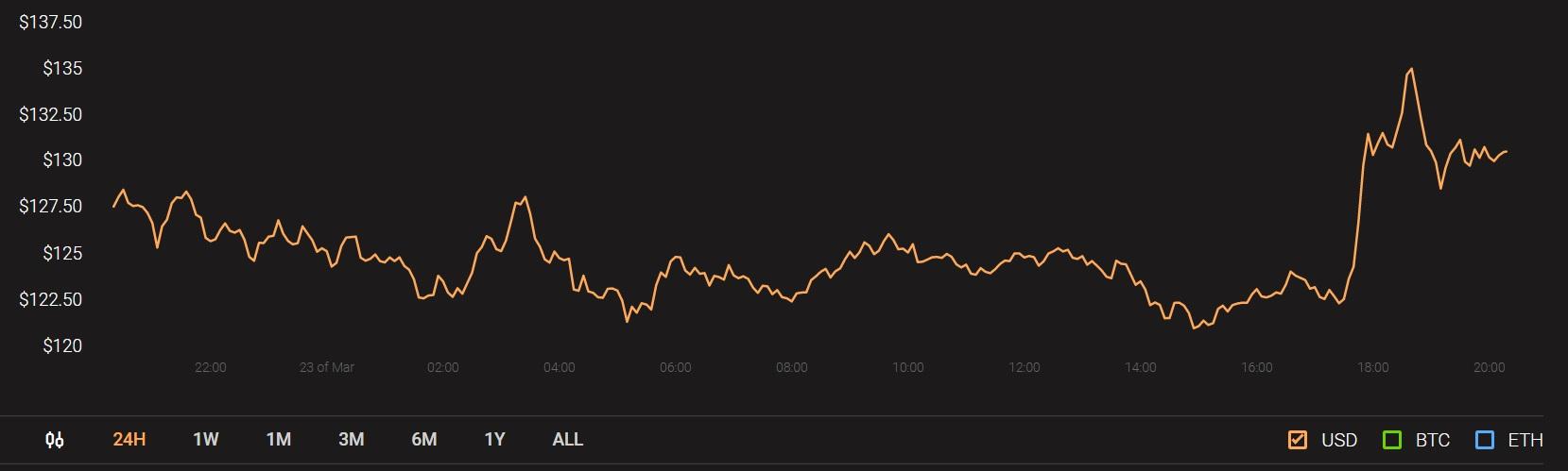 grafico prezzo ethereum 23 marzo