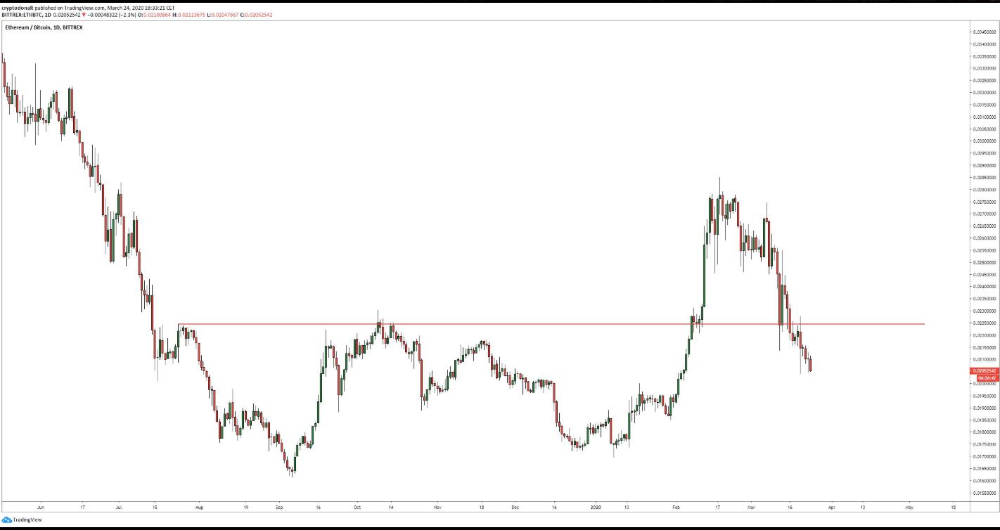 ethereum chart tradingview