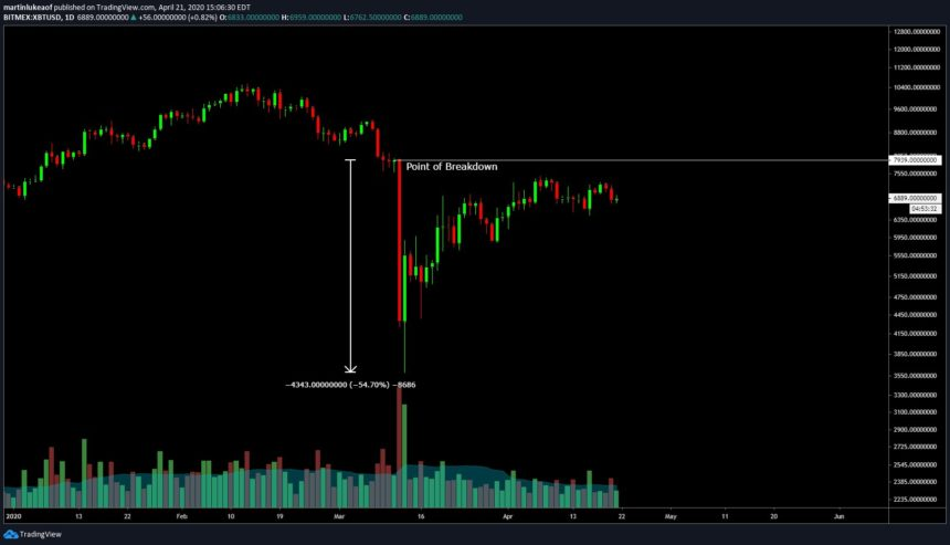 Bitcoin Marzo