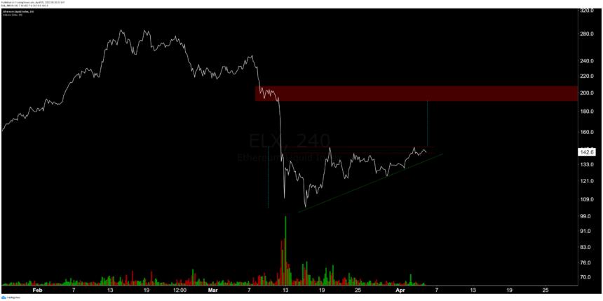grafico andamento crescente Ethereum