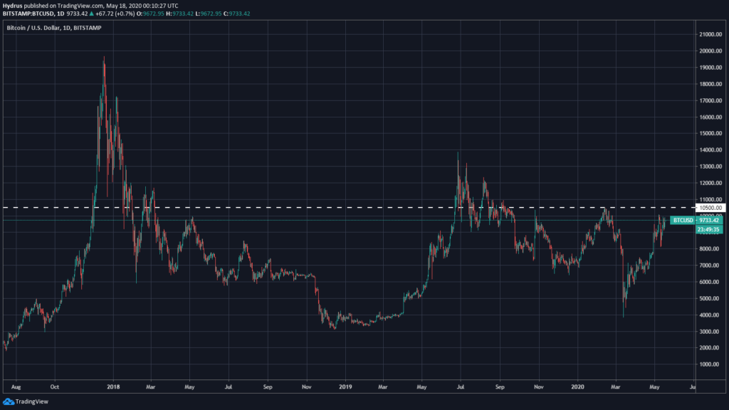 Bitcoin supera $ 10.500
