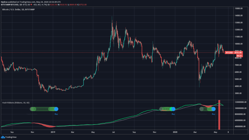 segnale bitcoin visto anche nel 2018