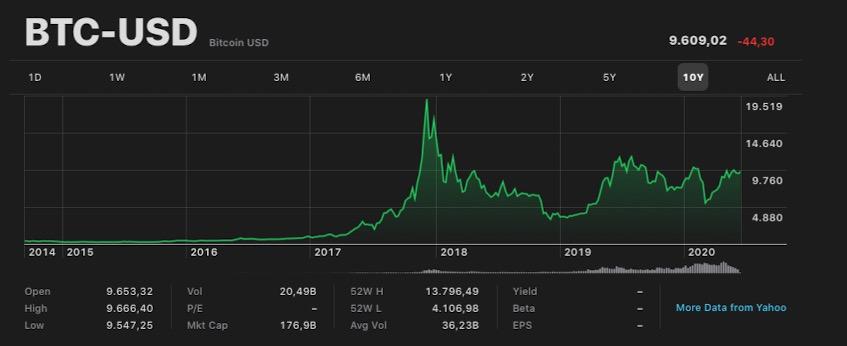 Bitcoin Ultimi 10 Anni