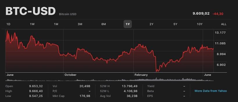 Quanto vale un Bitcoin in Dollari oggi