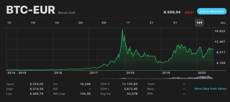 Quanto vale un Bitcoin in euro