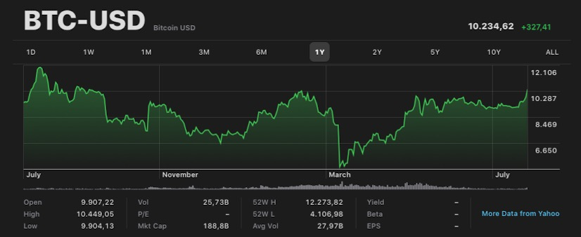 Andamento Bitcoin 27 Luglio 2020