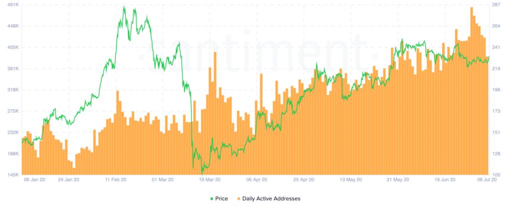 Ethereum previsioni al rialzo spinto dalla rete