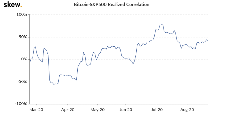 Correlazione S&P 500 - Bitcoin su Skew