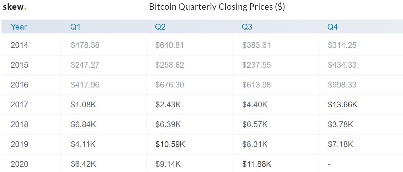 Prezzi trimestrali Bitcoin su Skew