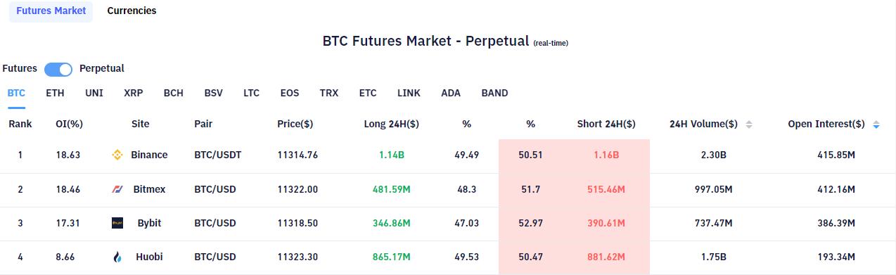 BTC Futures Market su Bybt