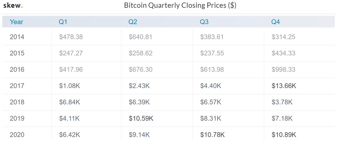 Chiusure prezzo trimestrale Bitcoin su Skew