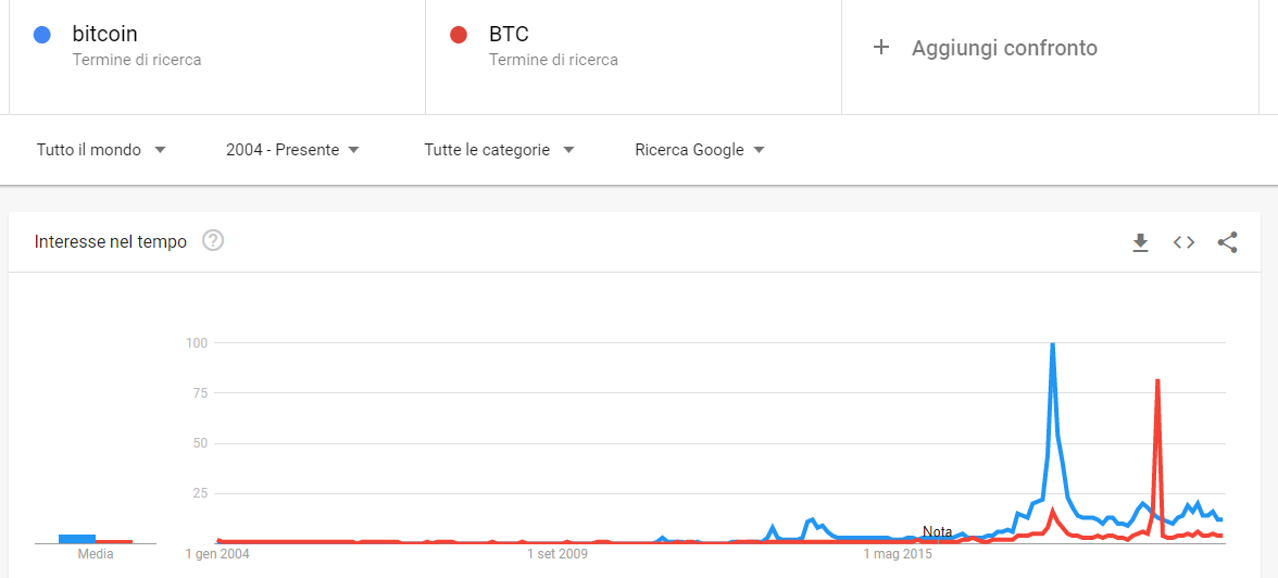 Bitcoin a nuovi massimi mensili: Interesse su Google Trends