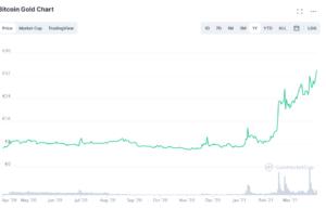 Bitcoin Gold Prezzo Quotazione