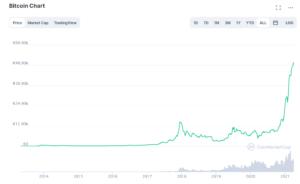 Bitcoin Prezzo Quotazione Tempo Reale
