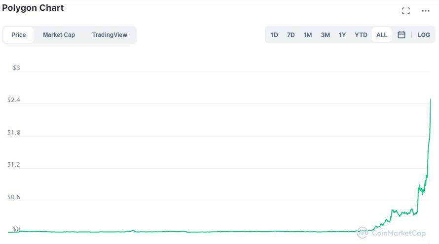 Grafico Polygon su CoinMarketCap