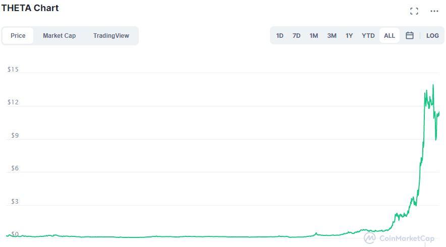 Theta grafico su CoinMarketCap