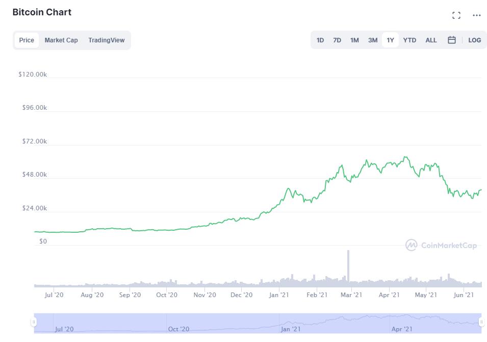 Prezzo Bitcoin 2021