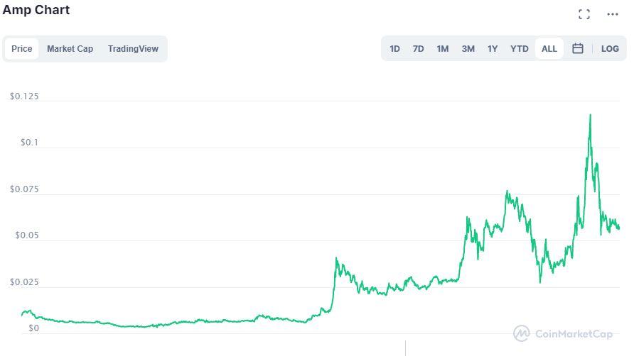 Grafico Amp Coin