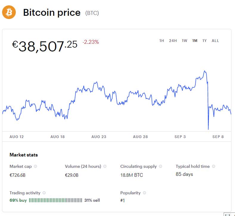 Prezzo Bitcoin 10 Settembre 2021