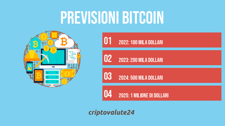 dovrei investire 1000 in bitcoin molte criptovalute potrebbero raddoppiare di valore nel 2021 previsioni a lungo termine